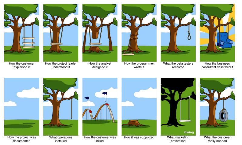Project cartoon, CC BY-SA 3.0