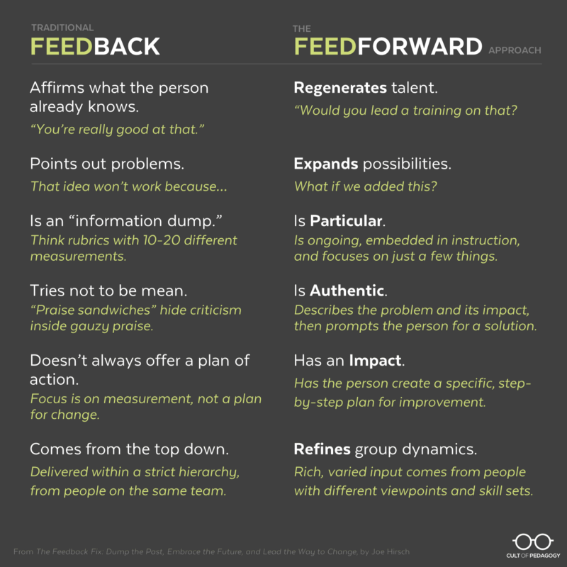 Feedforward. Source: All right reserved.