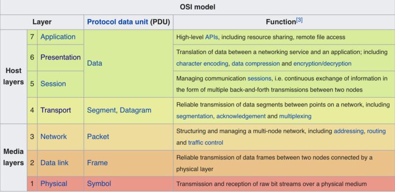 OSI Model, source: English wikipedia, CC-BY-SA-3.0