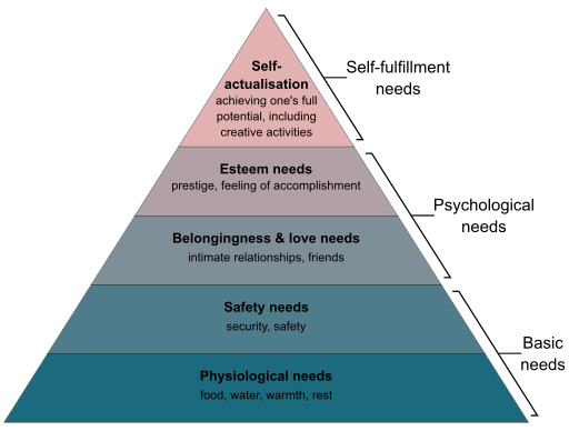 Maslow's Hierarchy of needs from Wikimedia Commons, CC-by-SA-4.0